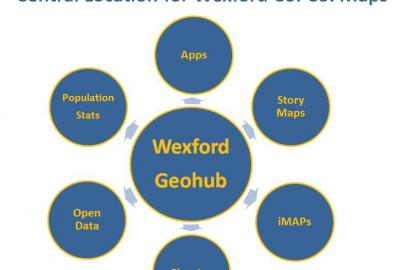 Interactive Mapping Application http://data-wexford.opendata.arcgis.com/